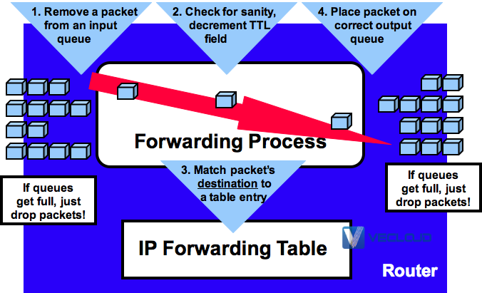 MPLS基础都有哪些需要了解的?