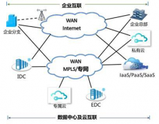 SD-WAN的应用场景分类