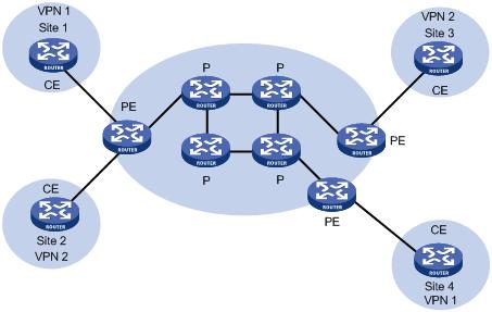 MPLS L3VPN是什么?