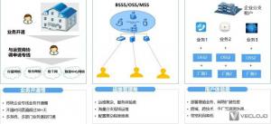传统网络专线有可能被SD-WAN替代吗?