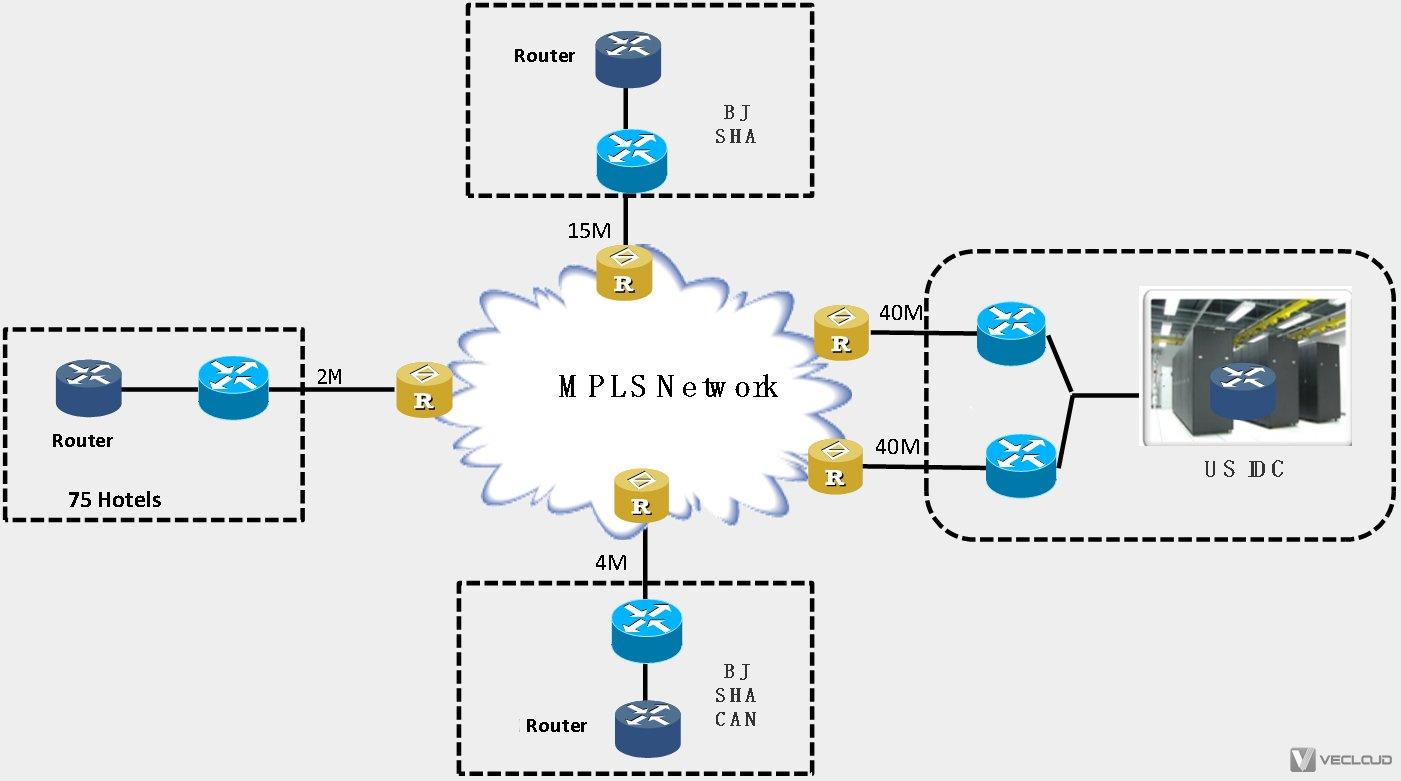 酒店MPLS VPN与IPsec VPN双线组网方案