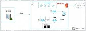微云网络助力中小企业数据中心上云