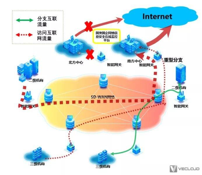 微云网络SD-wan协助大型企业实现互联网流量归集
