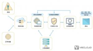 什么是DDOS高防?