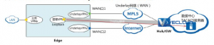 SD-WAN解决方案中如何管理VPN